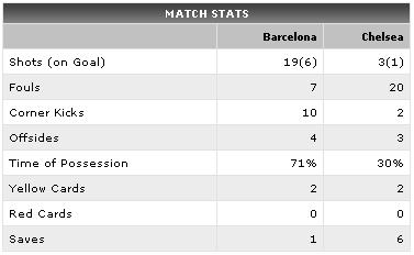 Match Stats - courtesy ESPN Soccernet